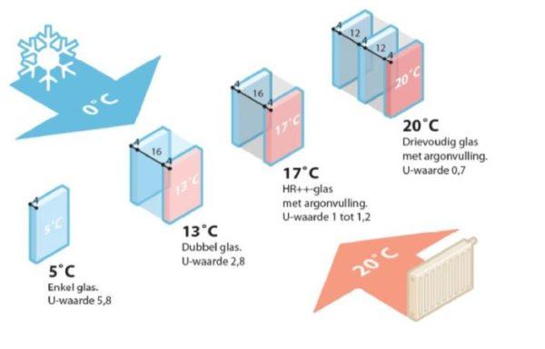 Temperatuur verschil glas